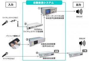 自動放送システム(パソコン入力による遠隔制御)