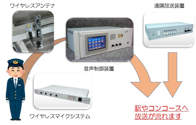 鉄道向け自動放送装置