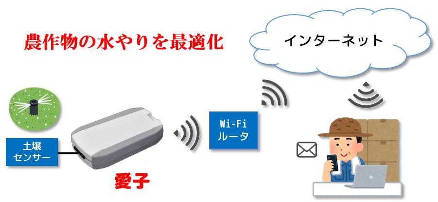 IoTデバイス -愛子- image4