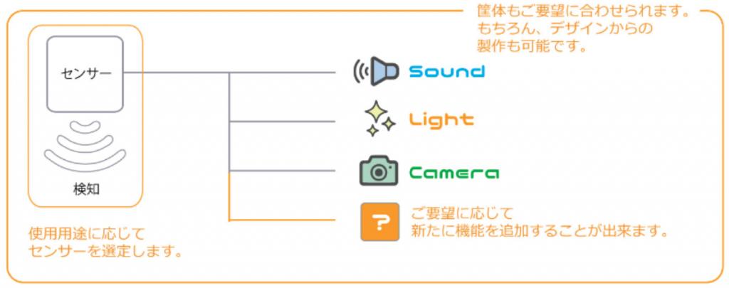 びびっとシステム image