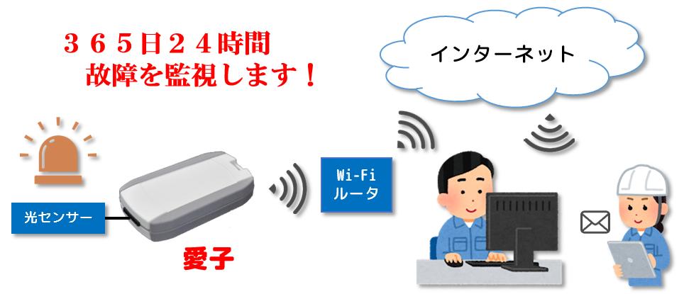 IoTデバイス -愛子- image3