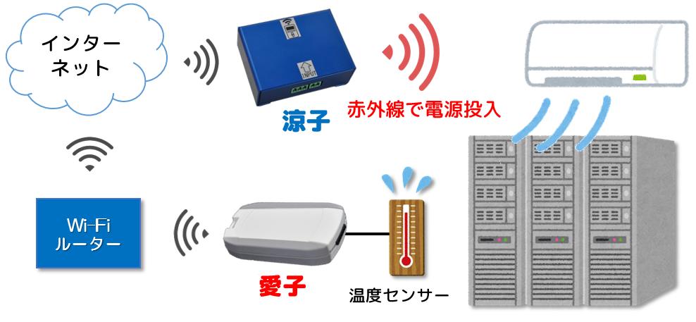 IoTデバイス -涼子- image3