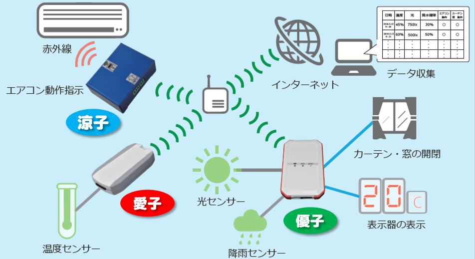 IoT image2